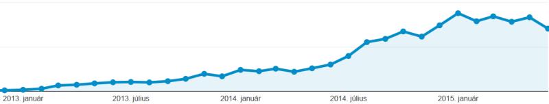 Analytics keresőből látogatók minta