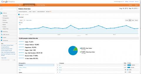 Google Analytics honlap látogatottság adatok