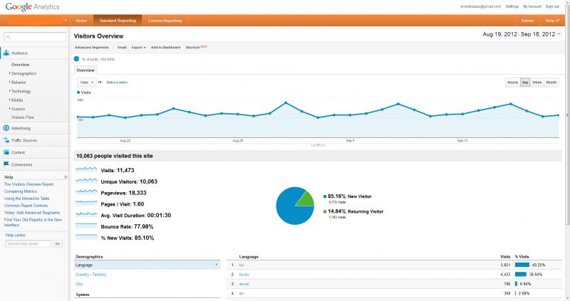 Honlap látogatottság mérés – Google Analytics a mindennapi üzleti gyakorlatban