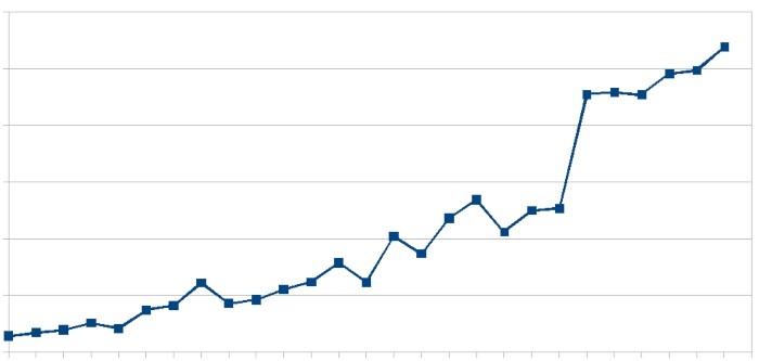 Bevételi grafikon