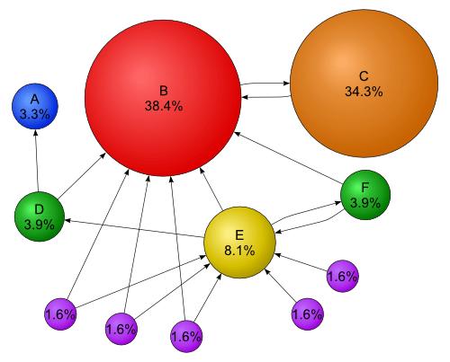 PageRank példa