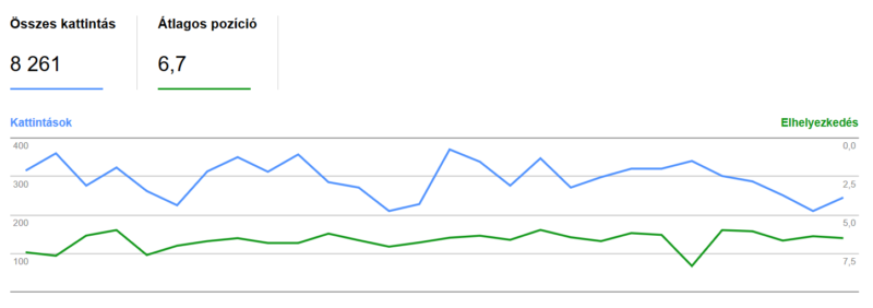 Search Console átlagos pozíció