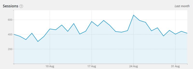 WordPress Google Analytics YOAST - látogatók száma