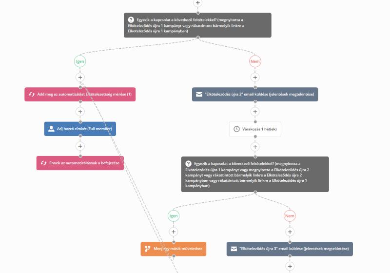 ActiveCampaign automatizáció
