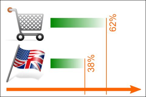 Angol neylvű honlap vagy webáruház eredmény