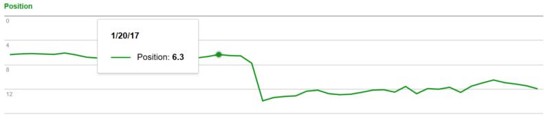 Keresőoptimalizálás helyezés zuhanás grafikon