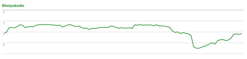 Keresőoptimalizálás kulcsszó helyezés grafikon - honlaprafel.hu