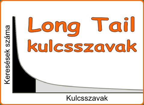 Long tail kulcsszavak