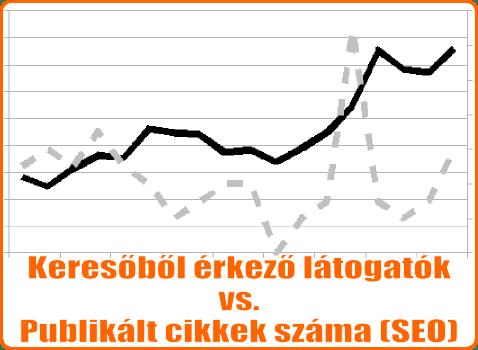Keresőből érkező látogatók vs. publikált cikkek száma