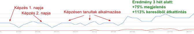 vizmegoldas.hu eredmények 201311